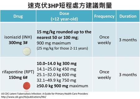 速克伏3HP短程處方建議劑量 Drug Dose (>12 year-old) Frequency Duration