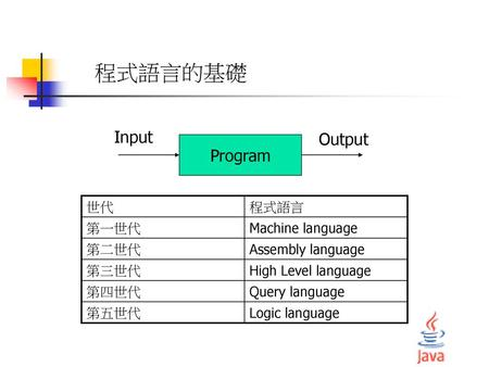 程式語言的基礎 Input Output Program 世代 程式語言 第一世代 Machine language 第二世代