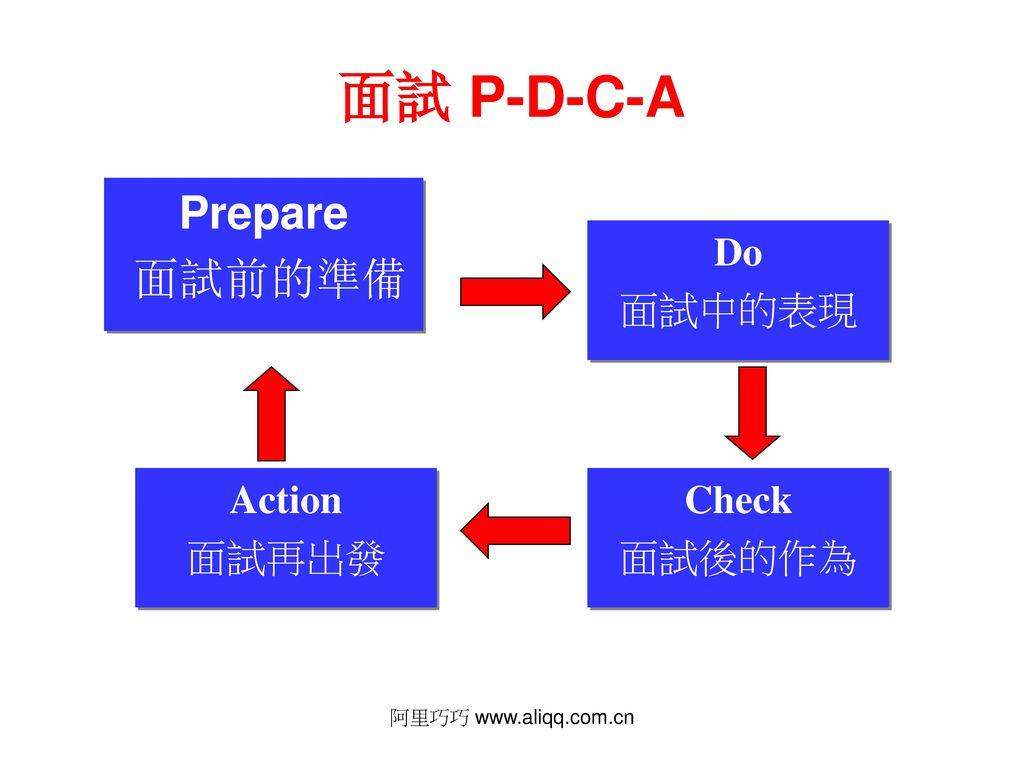 面試 P-D-C-A Prepare 面試前的準備 Do 面試中的表現 Action 面試再出發 Check 面試後的作為