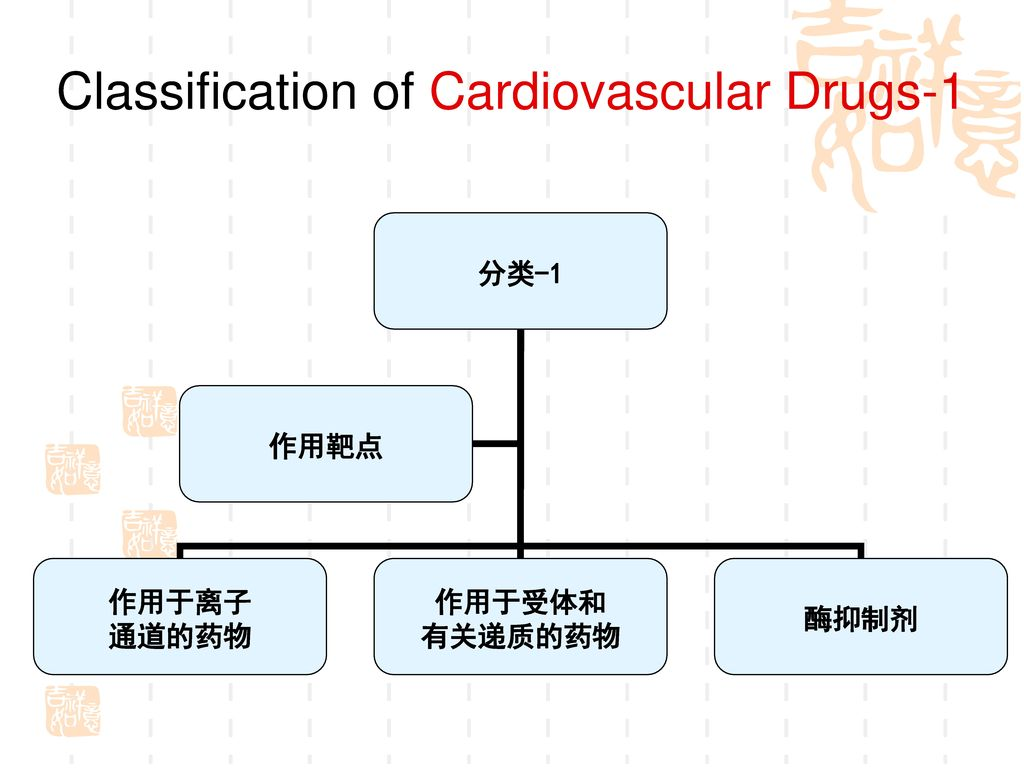Classification of Cardiovascular Drugs-1