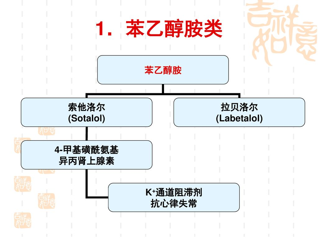 二、 β-受体阻断剂 Classification-1