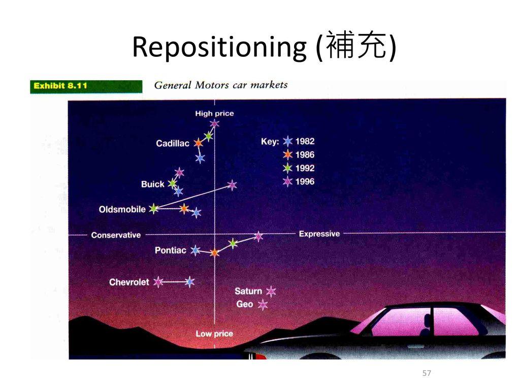 Repositioning (補充)