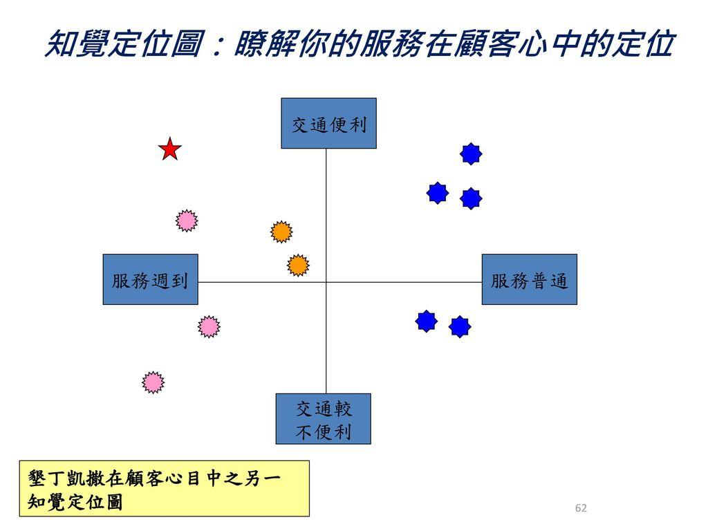 知覺定位圖:瞭解你的服務在顧客心中的定位