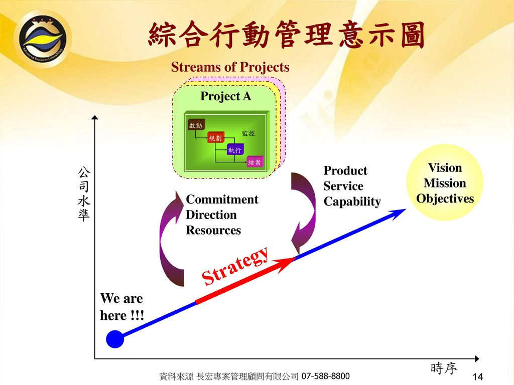 綜合行動管理意示圖 Strategy Streams of Projects 公司水準 We are here !!! 時序