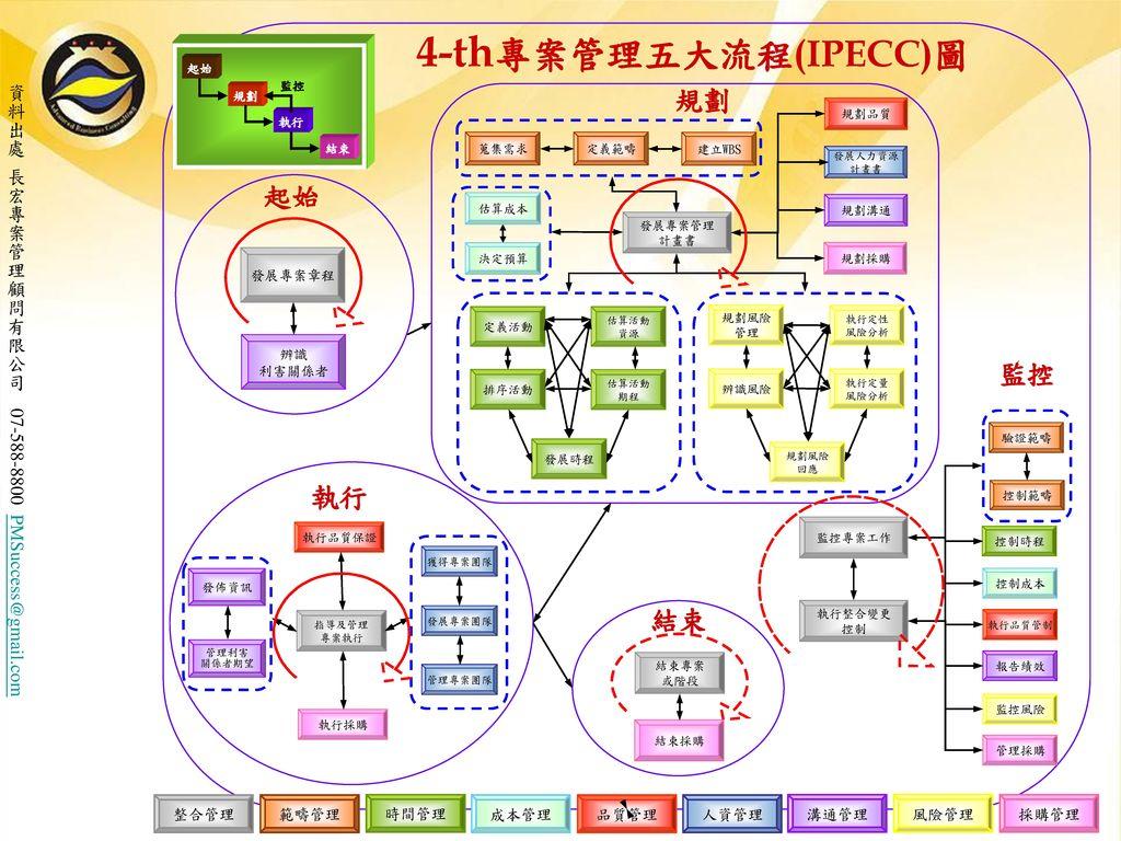 4-th專案管理五大流程(IPECC)圖 規劃 起始 監控 執行 結束 資料出處 長宏專案管理顧問有限公司