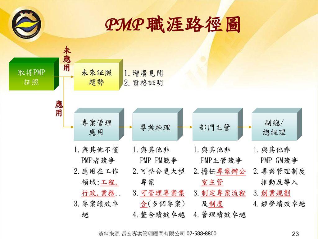 PMP 職涯路徑圖 未應用 未來証照 趨勢 1.增廣見聞 2.資格証明 取得PMP 証照 專案管理 應用 專案經理 部門主管 副總/ 總經理