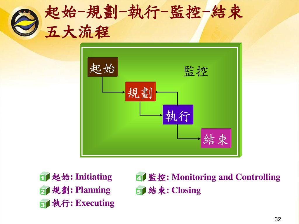 起始-規劃-執行-監控-結束 五大流程 監控 起始 規劃 執行 結束 起始: Initiating