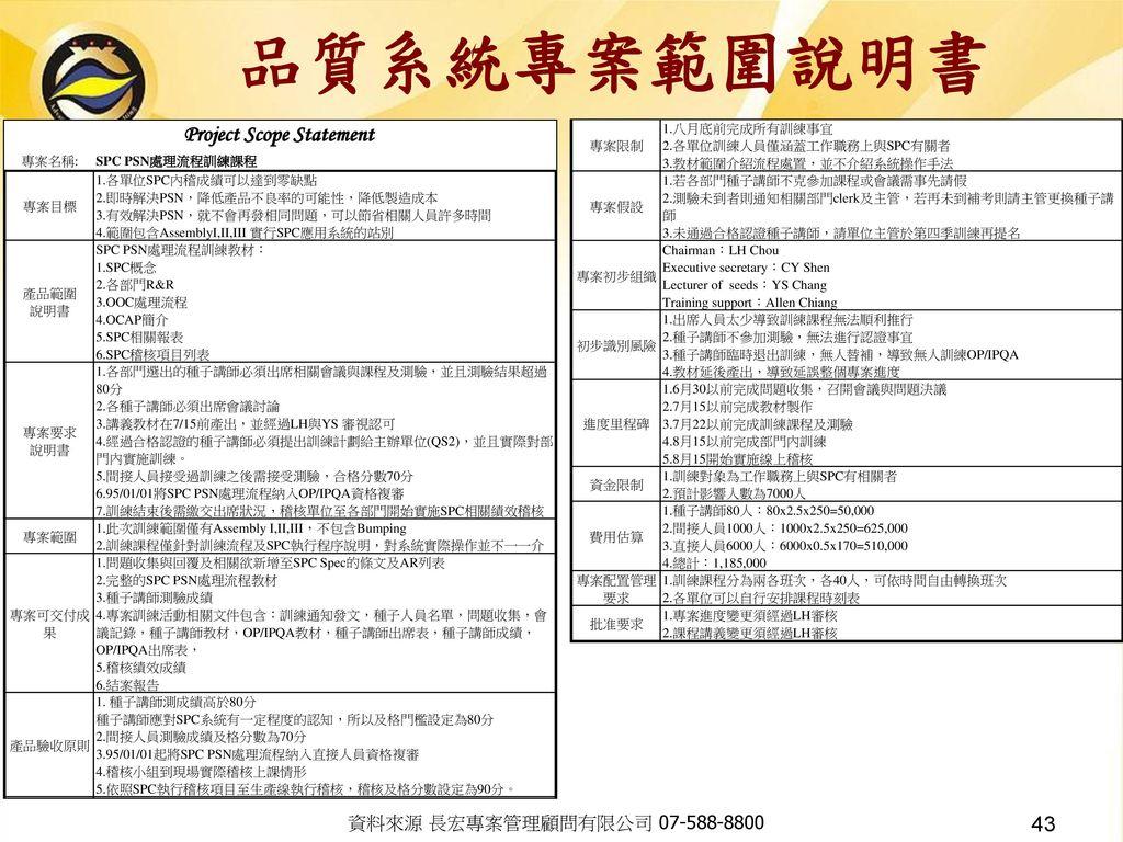 品質系統專案範圍說明書 資料來源 長宏專案管理顧問有限公司 07-588-8800