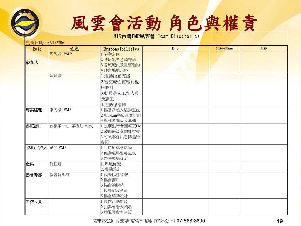 風雲會活動 角色與權責 資料來源 長宏專案管理顧問有限公司 07-588-8800