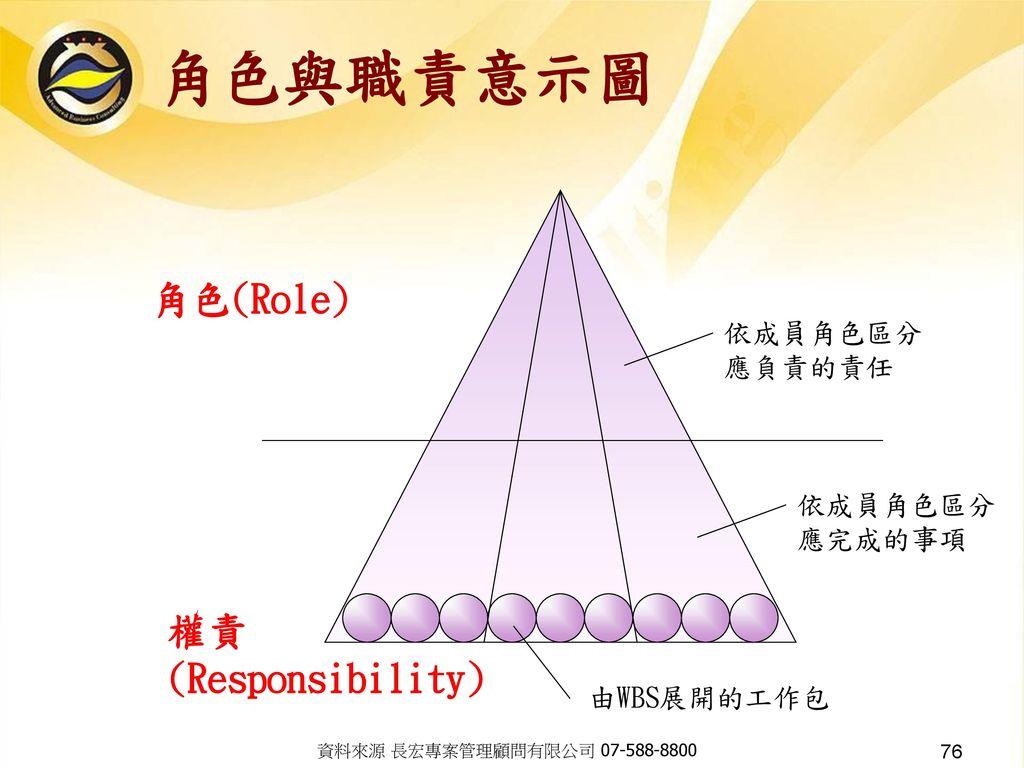 角色與職責意示圖 角色(Role) 權責 (Responsibility) 依成員角色區分 應負責的責任 依成員角色區分 應完成的事項