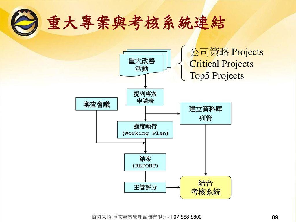 重大專案與考核系統連結 公司策略 Projects Critical Projects Top5 Projects 結合 考核系統