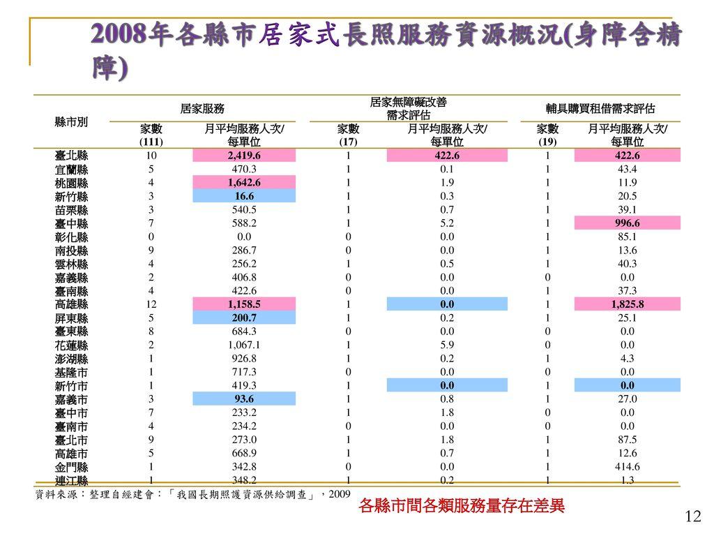 2008年各縣市居家式長照服務資源概況(身障含精障)