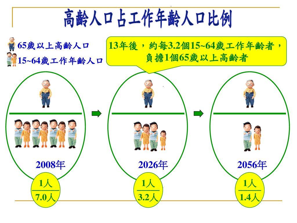 13年後,約每3.2個15~64歲工作年齡者,負擔1個65歲以上高齡者