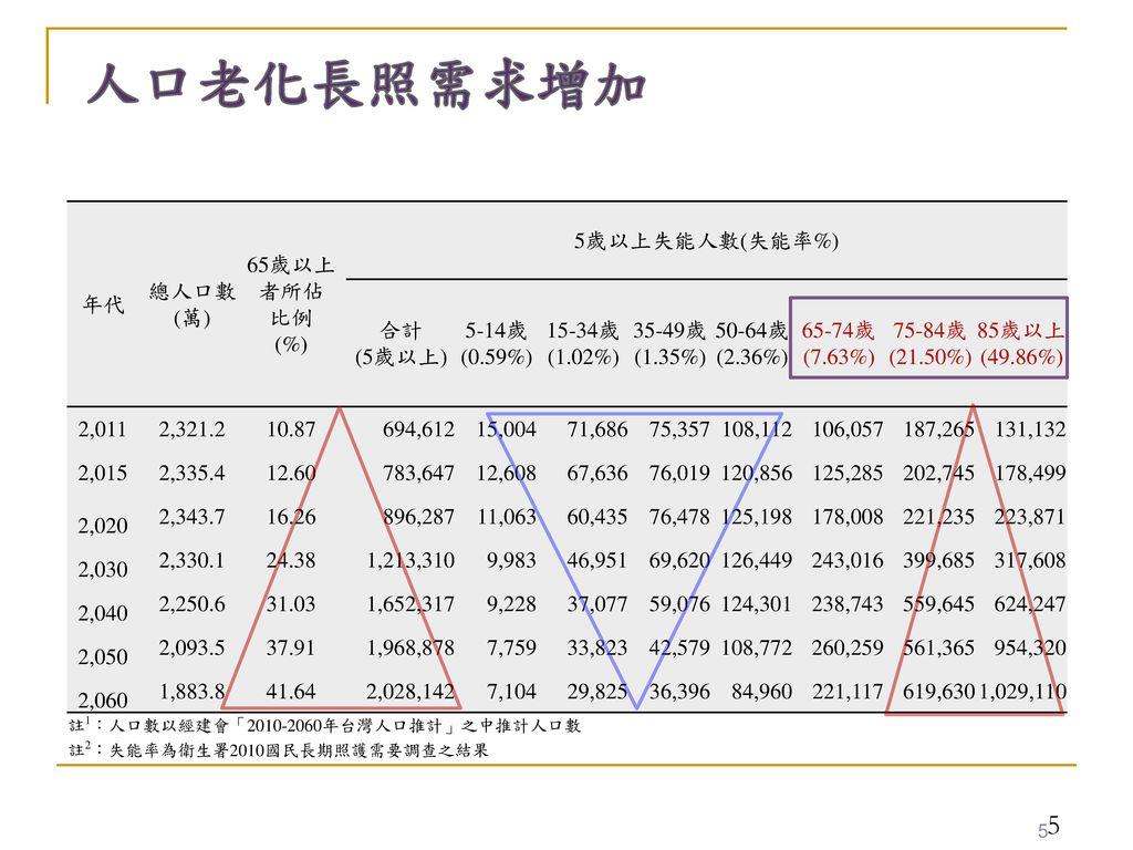 人口老化長照需求增加 年代 總人口數 (萬) 65歲以上者所佔 比例 (%) 5歲以上失能人數(失能率%) 合計 (5歲以上)
