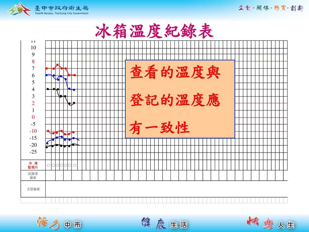 冰箱溫度紀錄表 查看的溫度與 登記的溫度應 有一致性