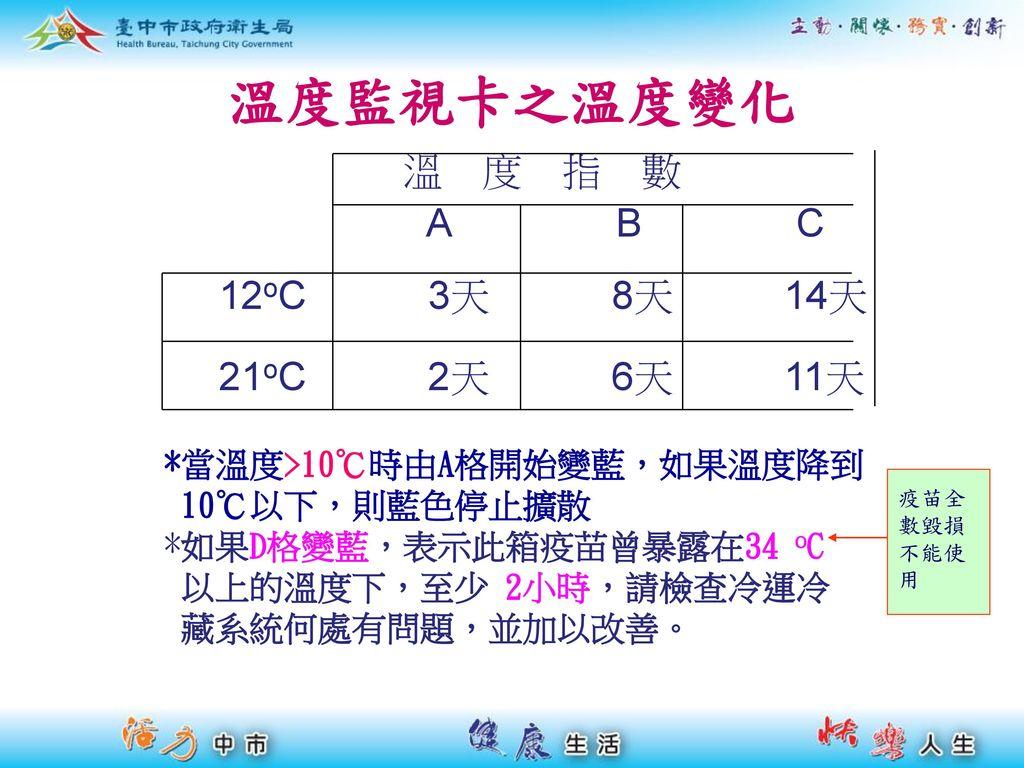 溫度監視卡之溫度變化 溫 度 指 數 A B C 12oC 3天 8天 14天 21oC 2天 6天 11天