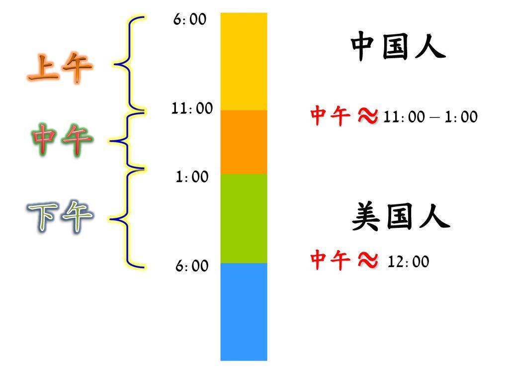 6:00 上午 中国人 11:00 中午 ~ 11:00 – 1:00 中午 1:00 下午 美国人 中午 ~ 12:00 6:00