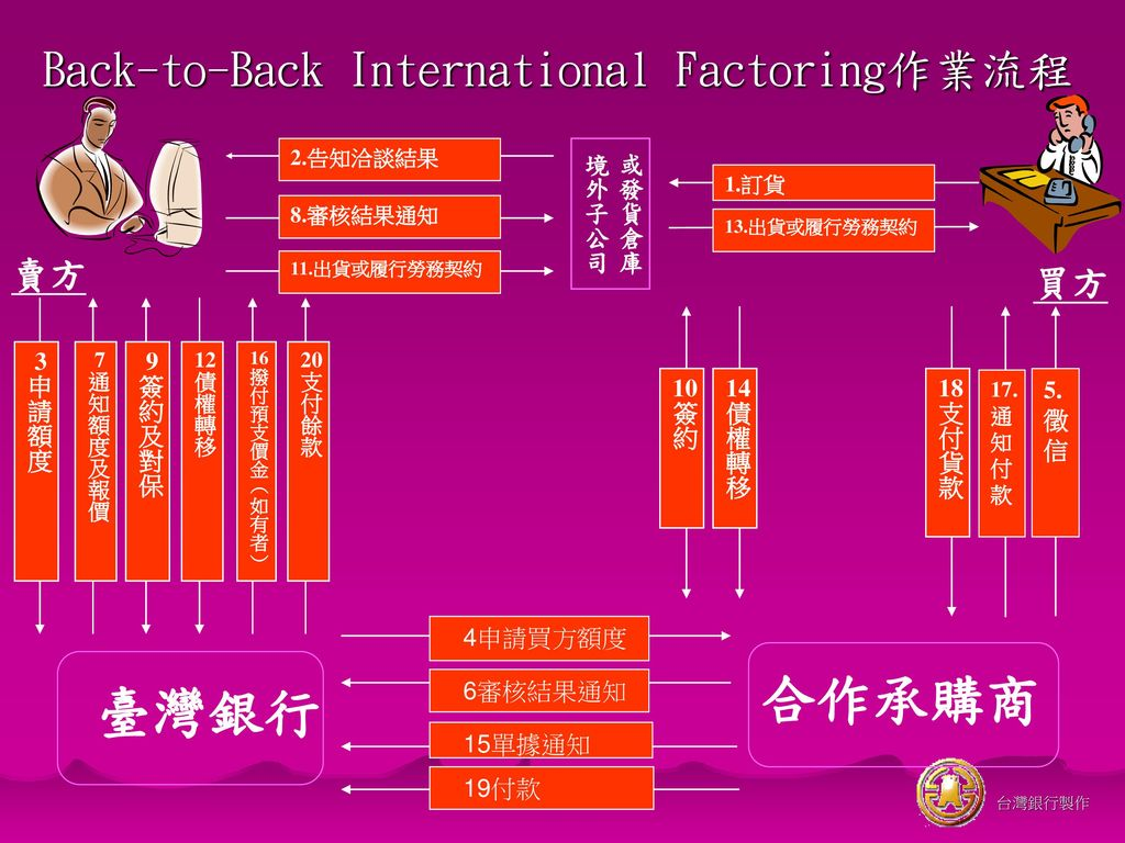 Back-to-Back International Factoring作業流程