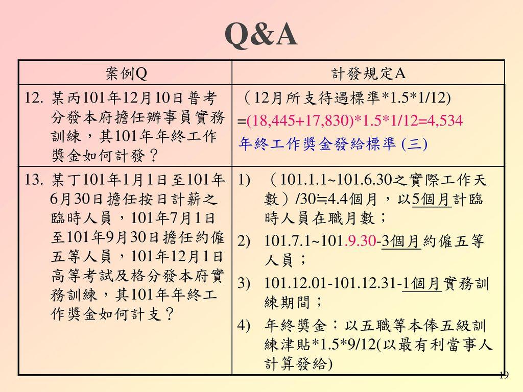 Q&A 案例Q 計發規定A 某丙101年12月10日普考分發本府擔任辦事員實務訓練,其101年年終工作獎金如何計發?