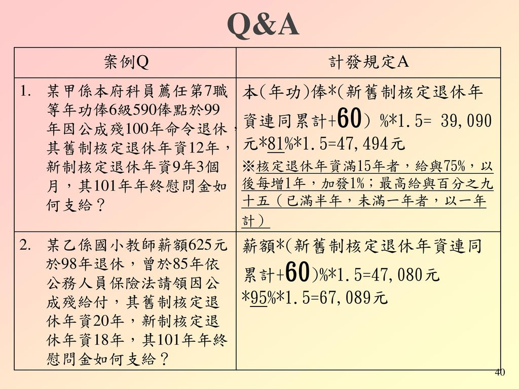 Q&A 案例Q 計發規定A 本(年功)俸*(新舊制核定退休年資連同累計+60) %*1.5= 39,090元*81%*1.5=47,494元