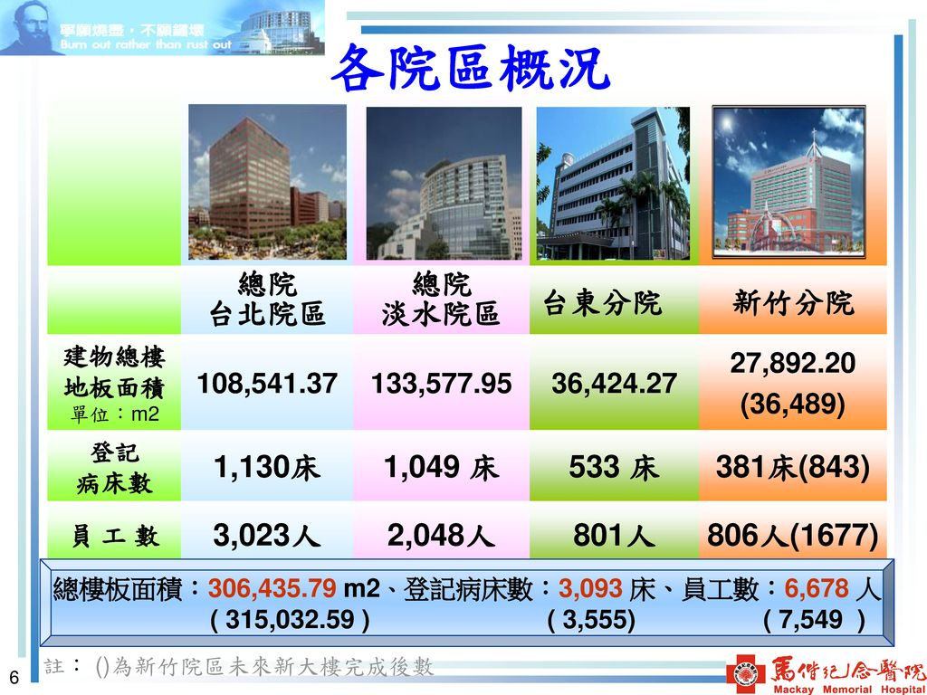 總樓板面積:306,435.79 m2、登記病床數:3,093 床、員工數:6,678 人