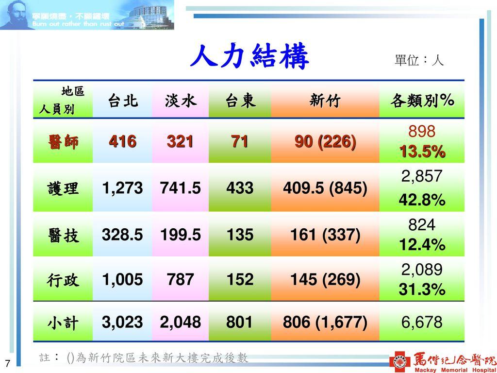 人力結構 台北 淡水 台東 新竹 各類別% 醫師 416 321 71 90 (226) 898 13.5% 護理 1,273 741.5