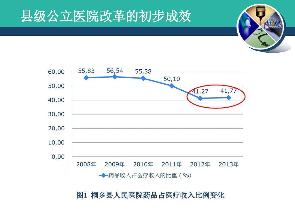 县级公立医院改革的初步成效 图1 桐乡县人民医院药品占医疗收入比例变化