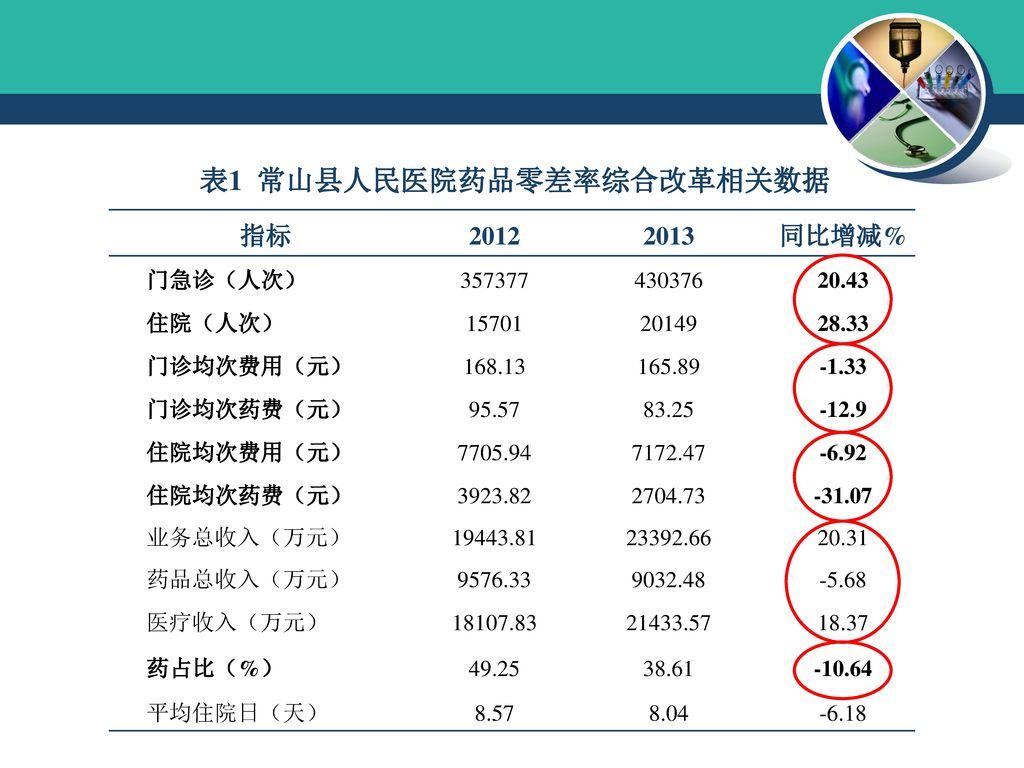 表1 常山县人民医院药品零差率综合改革相关数据