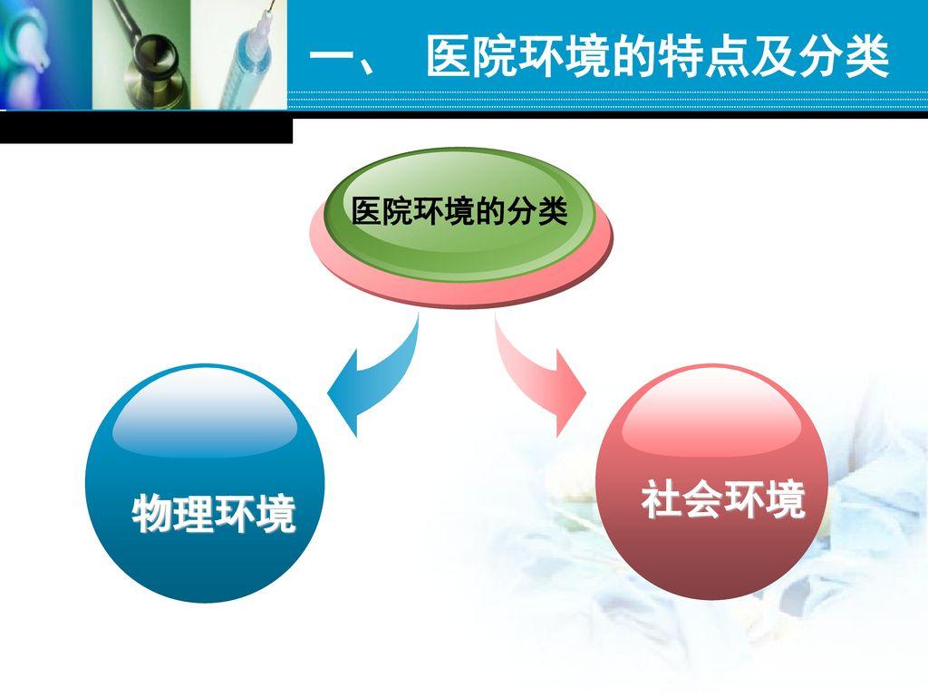 一、 医院环境的特点及分类 医院环境的分类 物理环境 社会环境