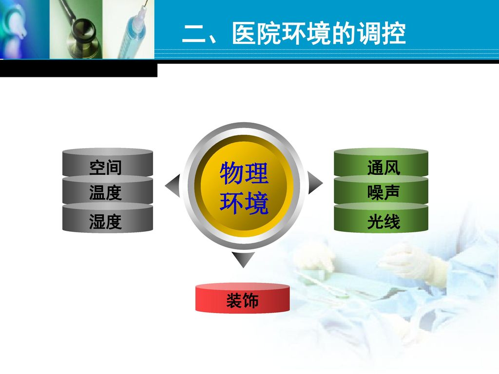 二、医院环境的调控 空间 通风 物理 环境 温度 噪声 湿度 光线 装饰
