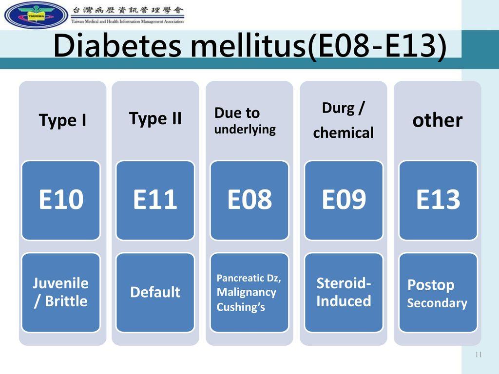 Diabetes mellitus(E08-E13)