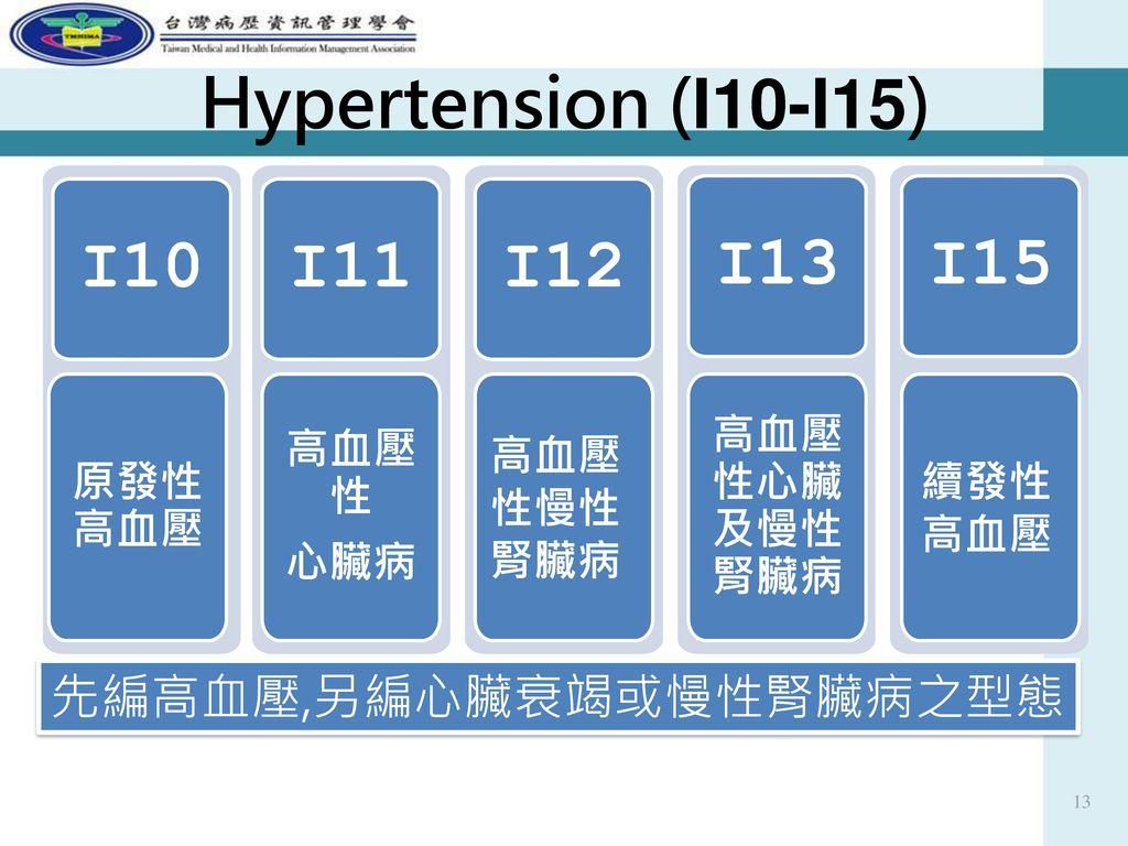 Hypertension (I10-I15) I10 I11 I12 I13 I15 先編高血壓,另編心臟衰竭或慢性腎臟病之型態