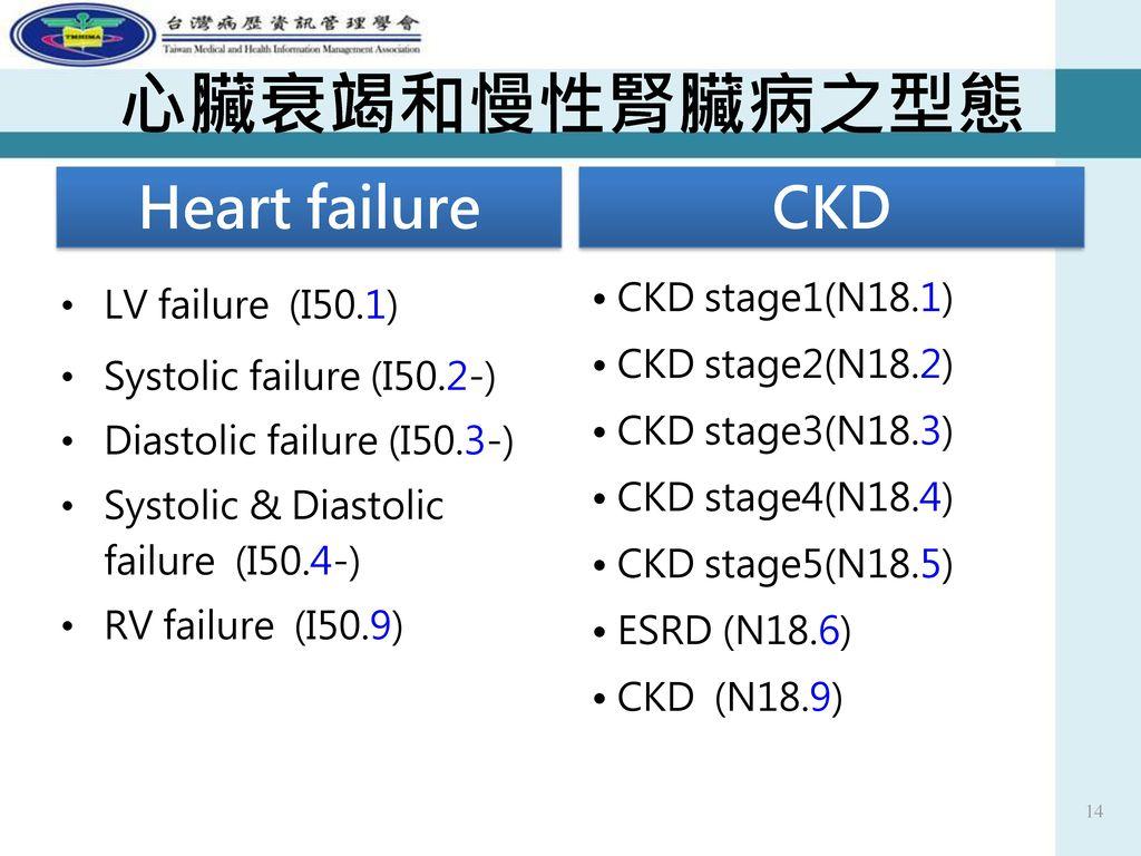 心臟衰竭和慢性腎臟病之型態 Heart failure CKD