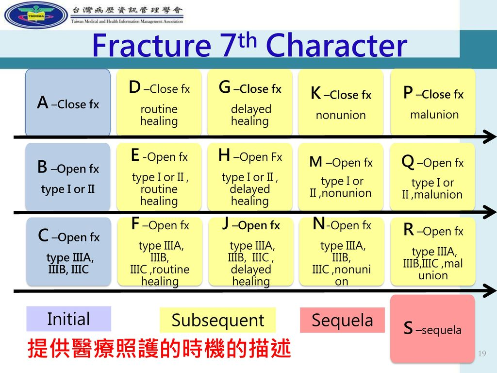 Fracture 7th Character 提供醫療照護的時機的描述 A –Close fx D –Close fx