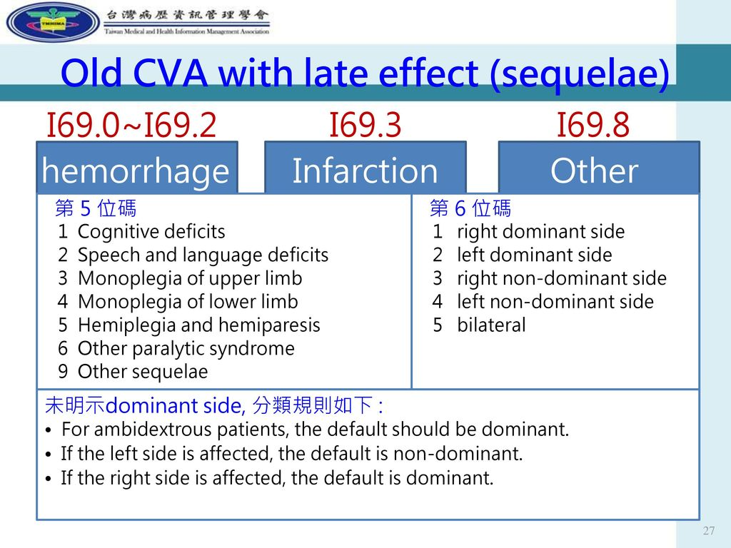 Old CVA with late effect (sequelae)