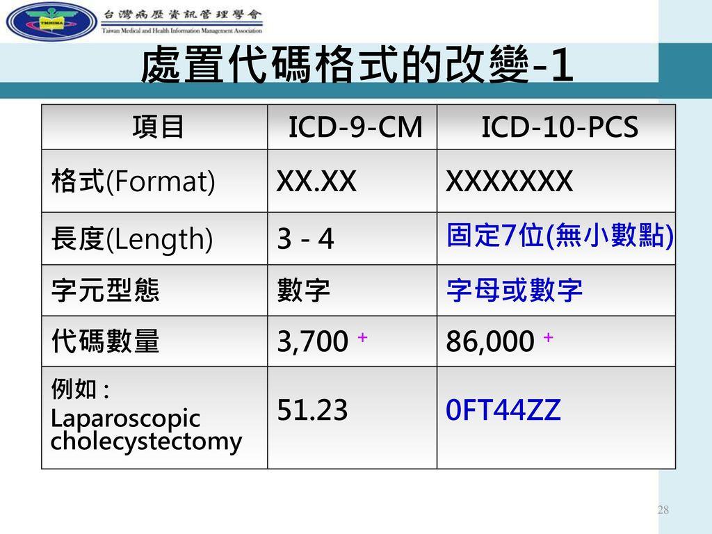 處置代碼格式的改變-1 項目 ICD-9-CM ICD-10-PCS 格式(Format) XX.XX XXXXXXX 長度(Length)