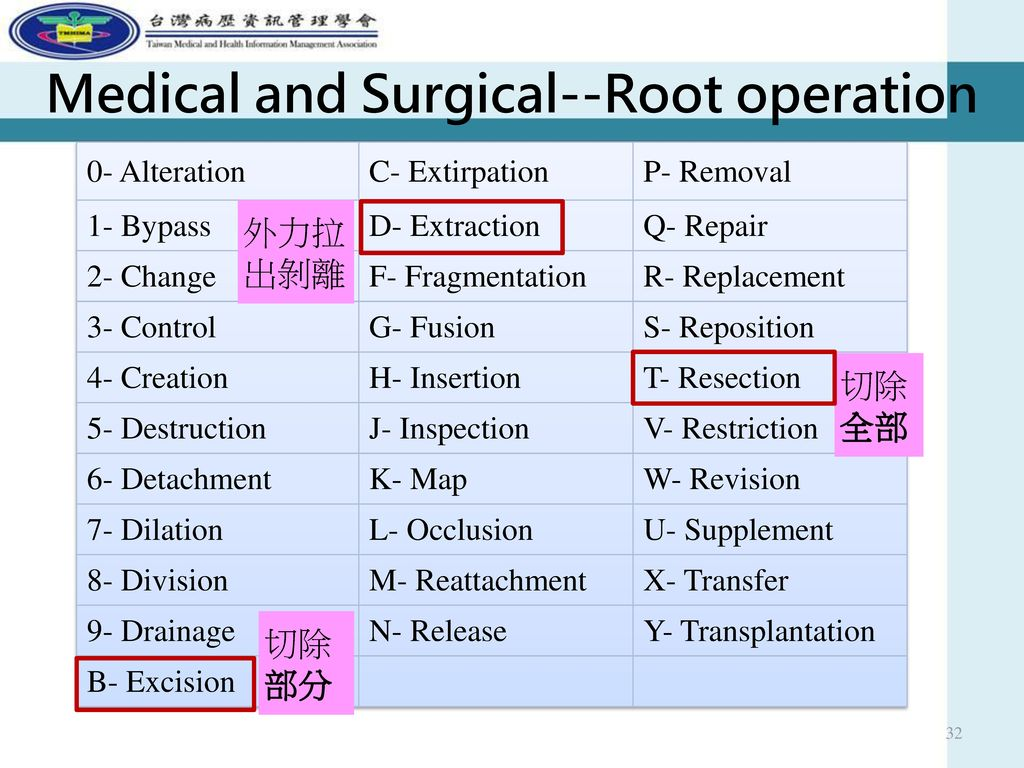 Medical and Surgical--Root operation