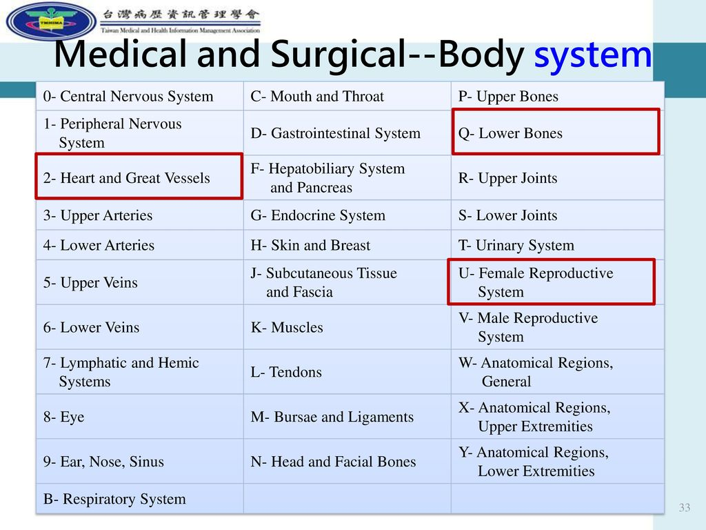 Medical and Surgical--Body system