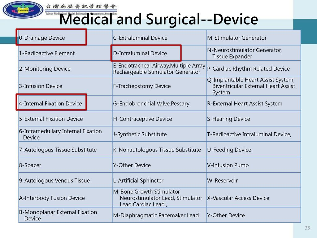 Medical and Surgical--Device