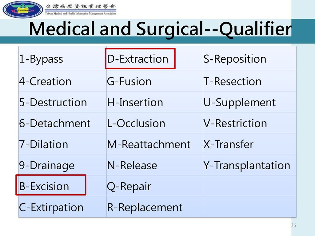 Medical and Surgical--Qualifier