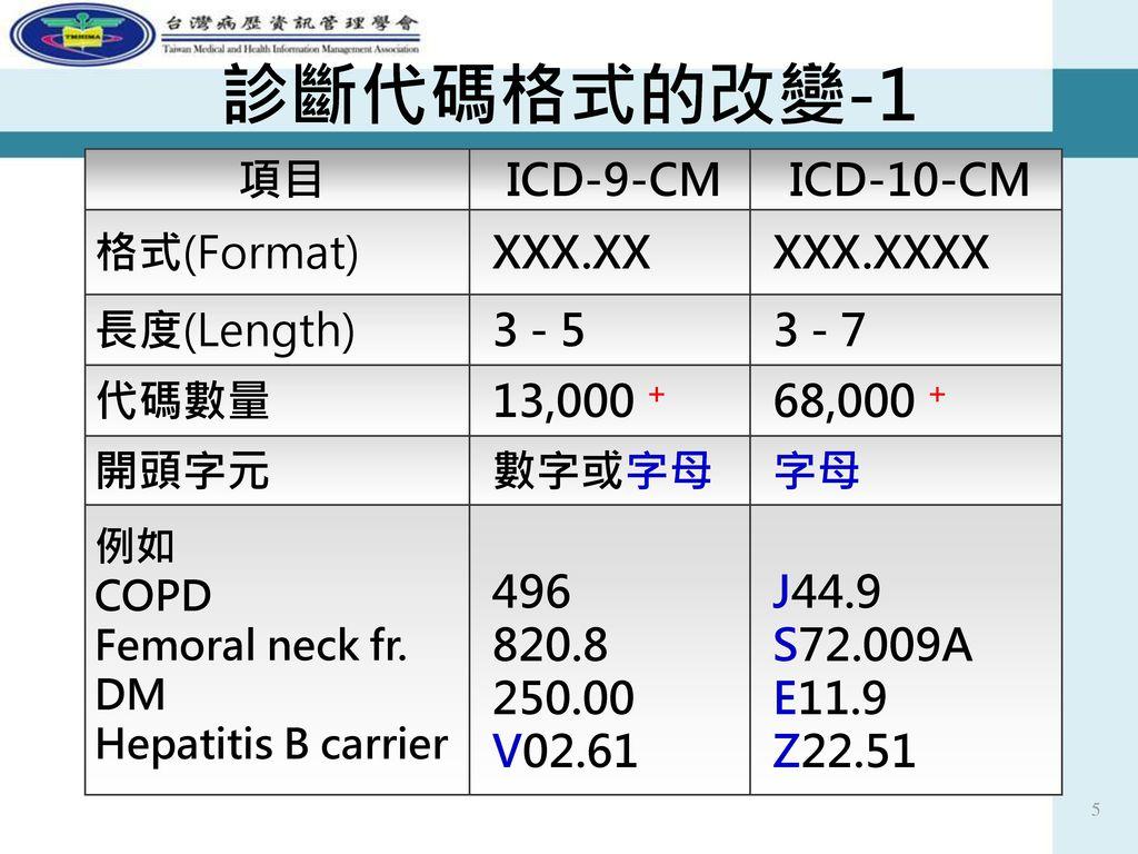 診斷代碼格式的改變-1 項目 ICD-9-CM ICD-10-CM 格式(Format) XXX.XX XXX.XXXX