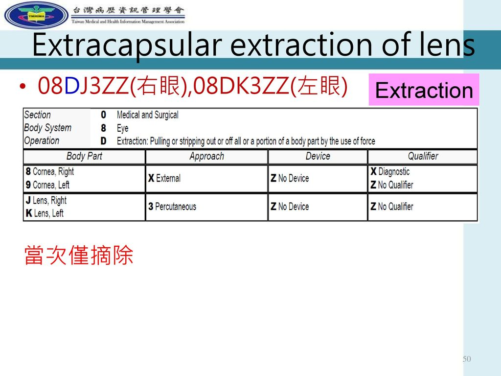 Extracapsular extraction of lens