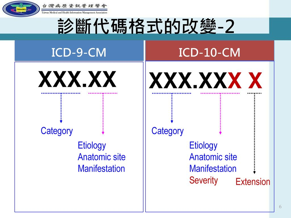 XXX.XX XXX.XXX X 診斷代碼格式的改變-2 ICD-9-CM ICD-10-CM Category Etiology