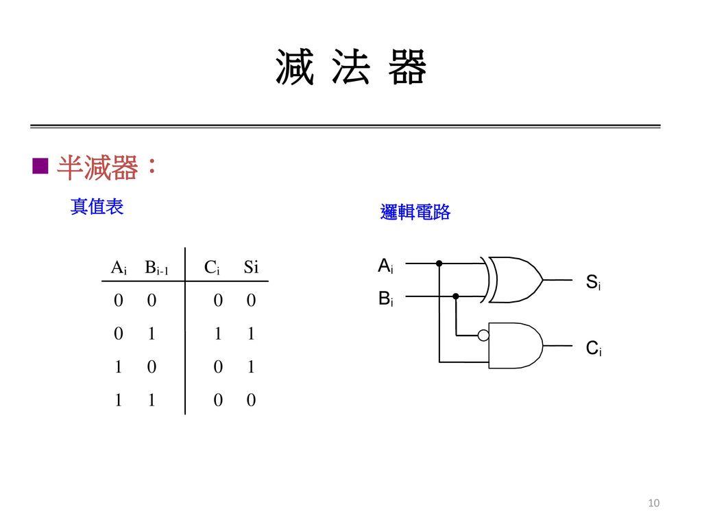 減 法 器 半減器: 真值表 邏輯電路 A i B i-1 1 C Si A i B S C