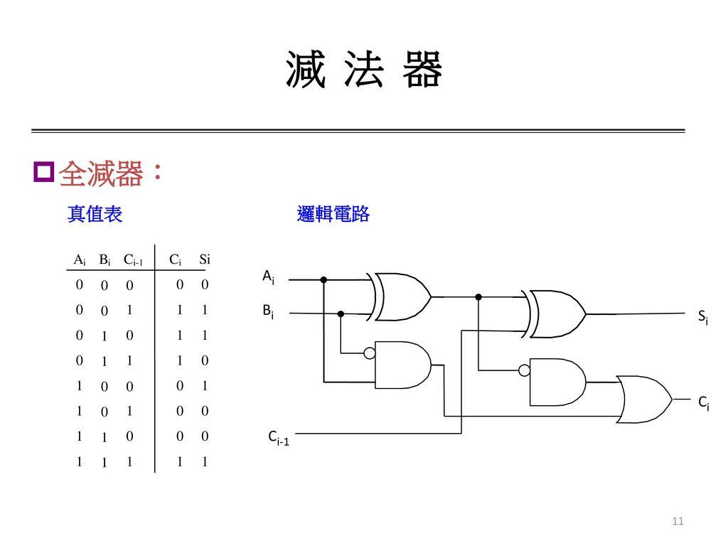減 法 器 全減器: 真值表 邏輯電路 1 C i-1 A i B S Ai Bi Si Ci Ci-1