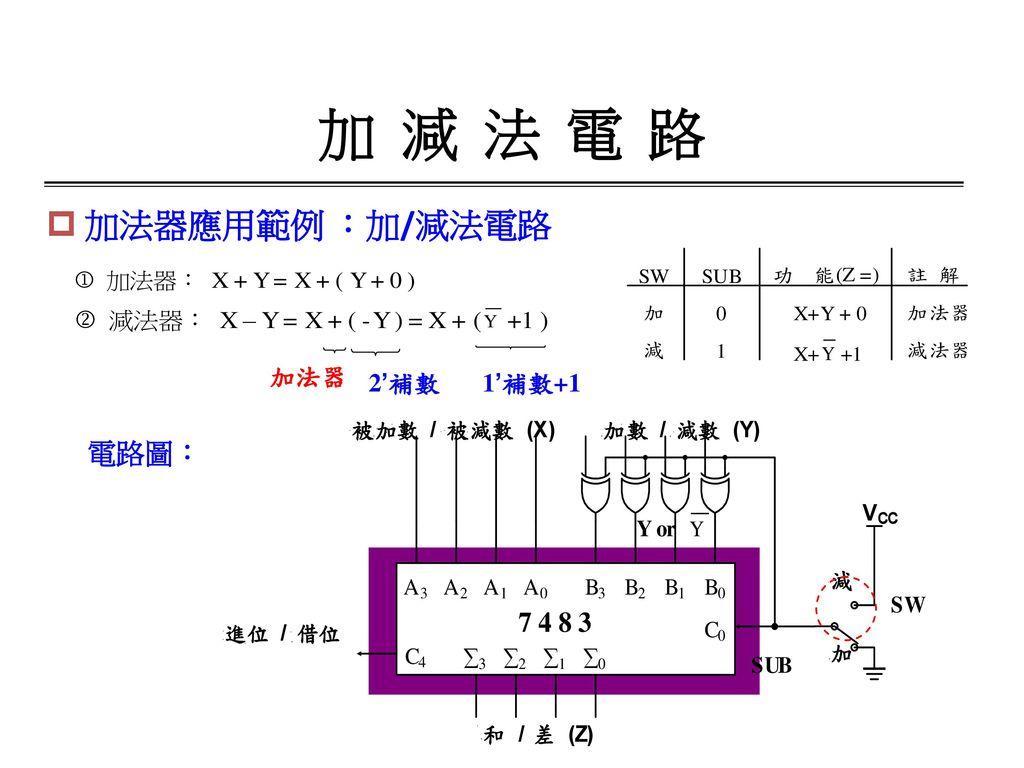 加 減 法 電 路 加法器應用範例 :加/減法電路 加法器 2'補數 1'補數+1 電路圖: