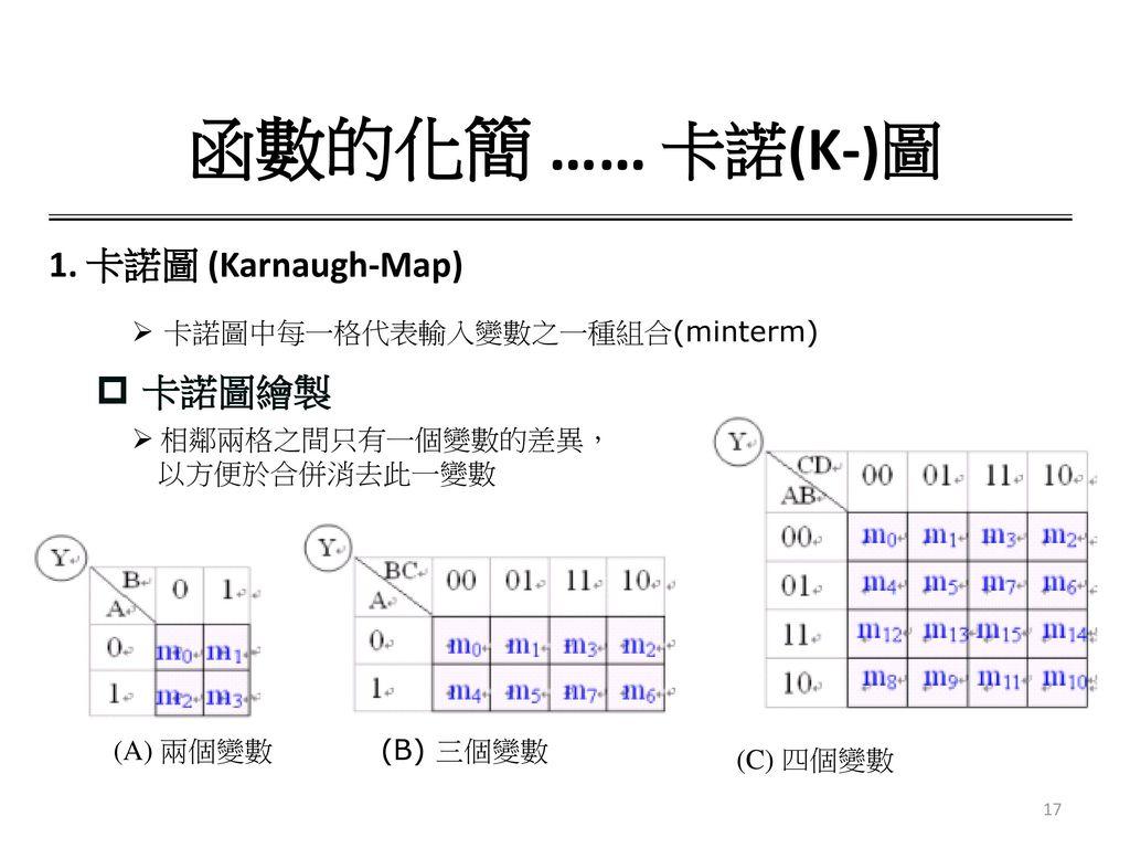 函數的化簡 …… 卡諾(K-)圖 1. 卡諾圖 (Karnaugh-Map) 卡諾圖繪製