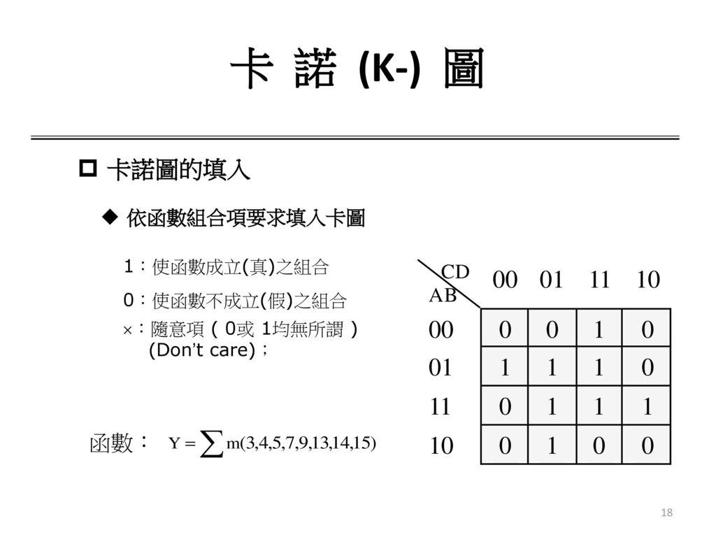 卡 諾 (K-) 圖 卡諾圖的填入 依函數組合項要求填入卡圖 1:使函數成立(真)之組合 0:使函數不成立(假)之組合