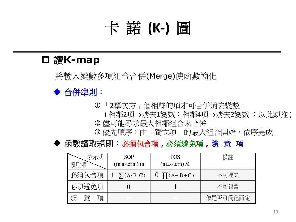 卡 諾 (K-) 圖 讀K-map 將輸入變數多項組合合併(Merge)使函數簡化 合併準則: