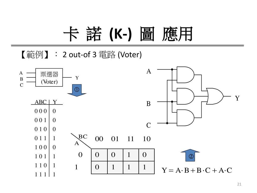 卡 諾 (K-) 圖 應用 【範例】: 2 out-of 3 電路 (Voter)  